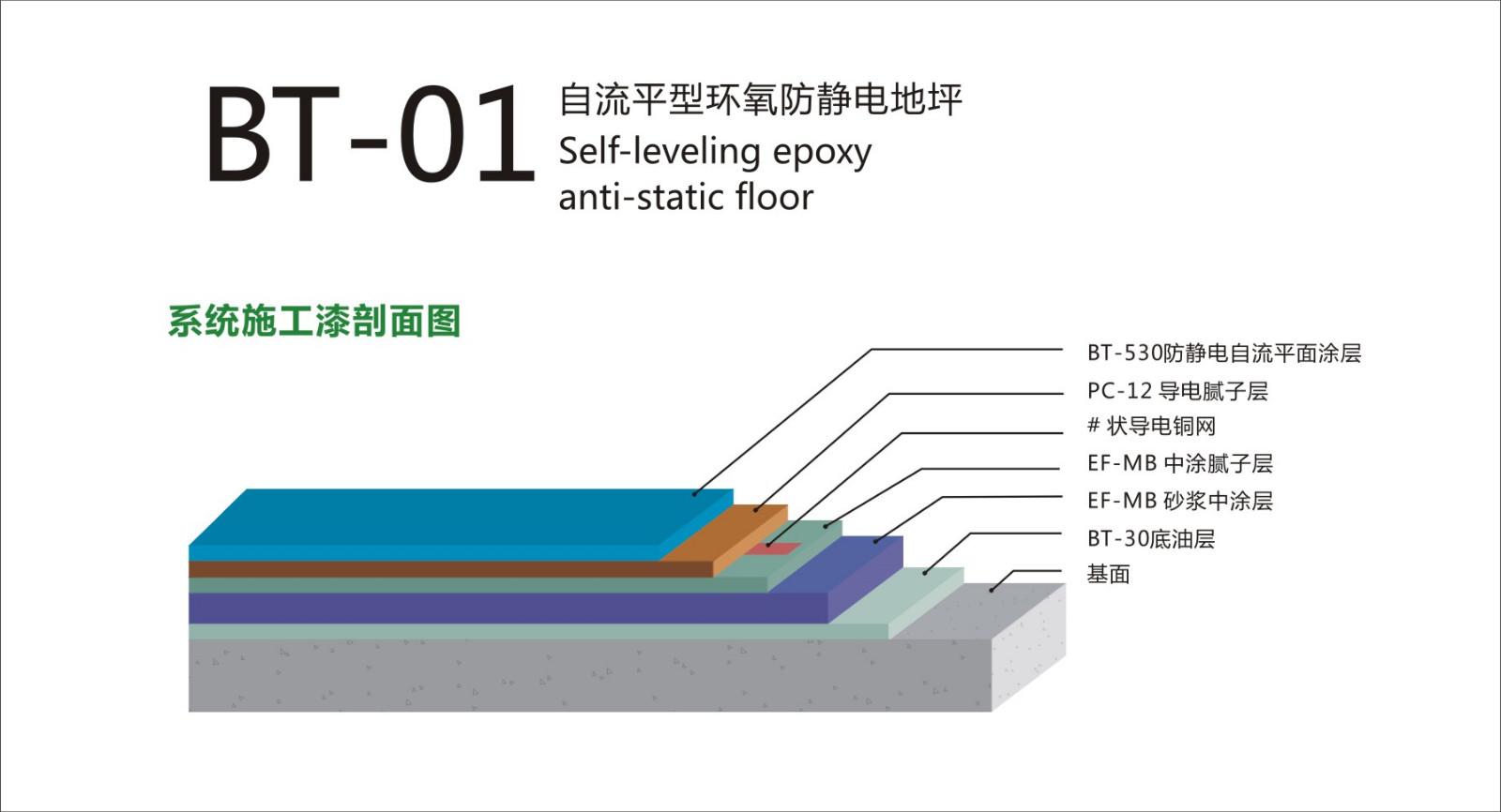 BT-01自流平环氧防静电地坪剖面图.jpg